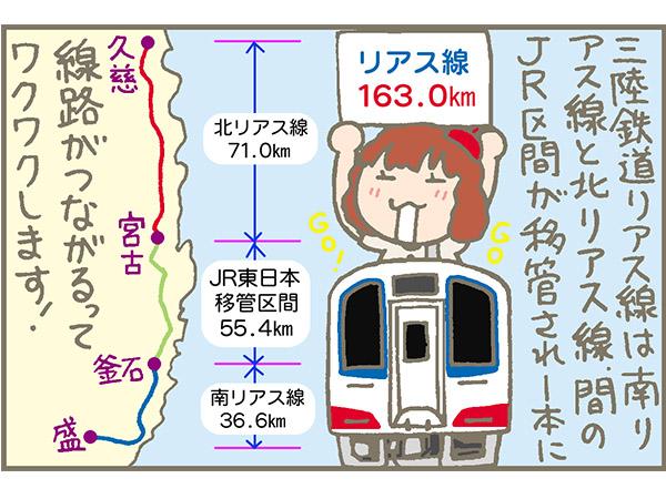 三陸鉄道の旅