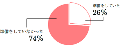 相続トラブルを経験したシニアの74%が準備をしていなかった!