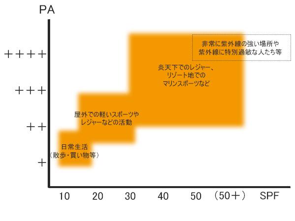日焼け止めを選ぶPAとSPのF基準