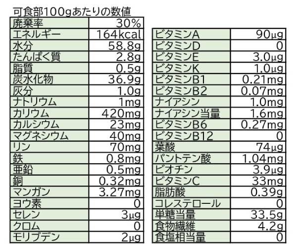 栗に含まれる栄養成分一覧 出典:日本食品標準成分表(七訂)文部科学省