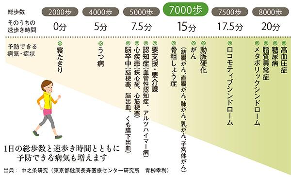 出典:中之条研究(東京都健康長寿医療センター研究所 青栁幸利)