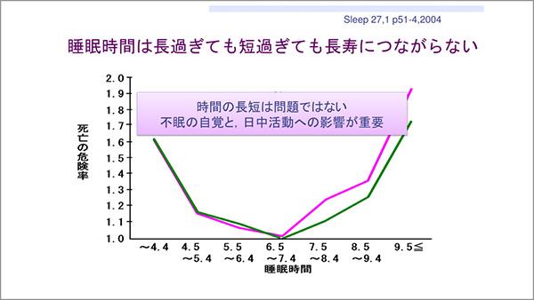 6~7時間が人間の睡眠時間