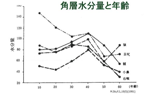 水分量のグラフ
