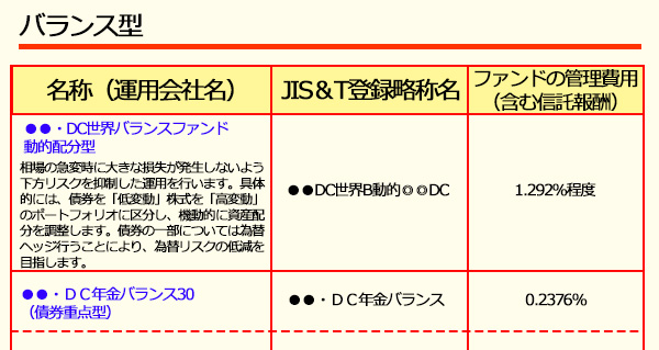 イデコのバランス型の説明のイメージ
