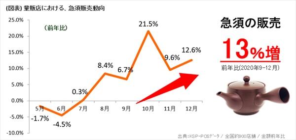 2020年コロナ禍急須の販売が増加中(写真提供:伊藤園)