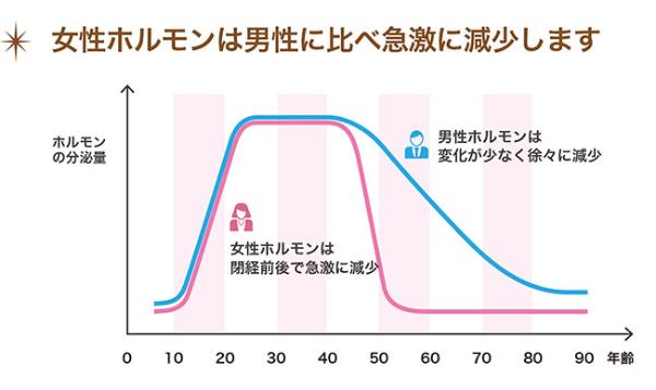 尿漏れ・頻尿の原因2:膣の更年期「GSM」
