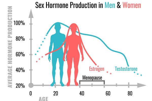 男性にも更年期が。男性の更年期外来を設立した理由
