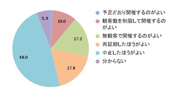 東京オリンピックに関するwebアンケート