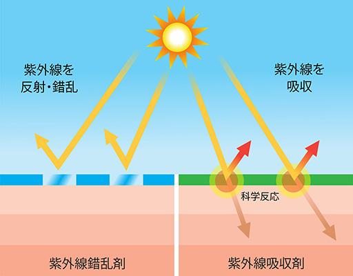 紫外線錯乱剤、紫外線吸収剤の違い