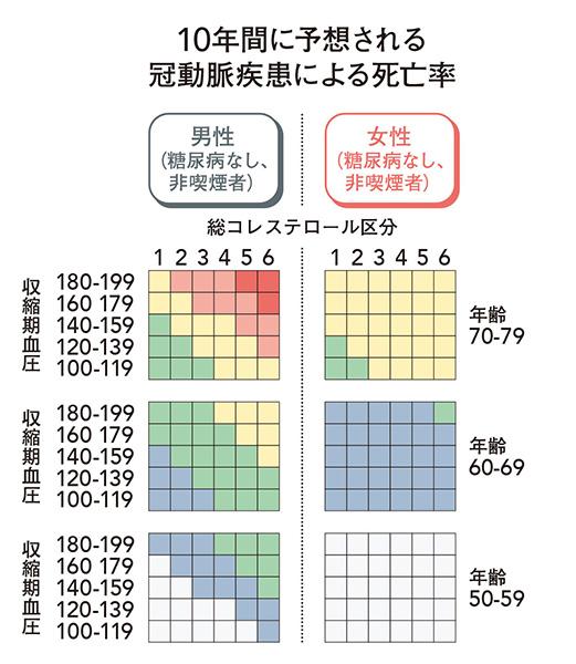 日本人約1万人を19年間追跡した疫学調査の結果