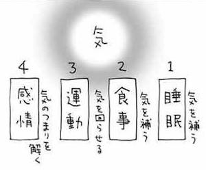 基本の4つの柱
