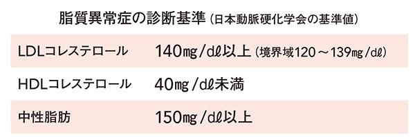動脈硬化性疾患予防ガイドライン2017年版