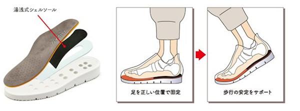 ずっと自分の足で歩ける靴:特徴3「歩行安定インソール」