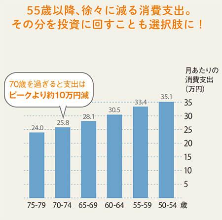 家計調査年報(家計収支編)