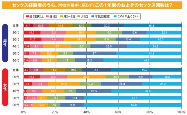 グラフ出典:「ジャパン・セックスサーベイ2017」