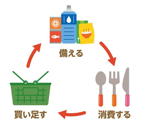 備蓄食料の賞味期限切れを未然に防ぐ