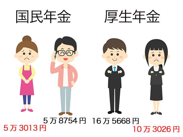 厚生労働省の統計年金額の統計