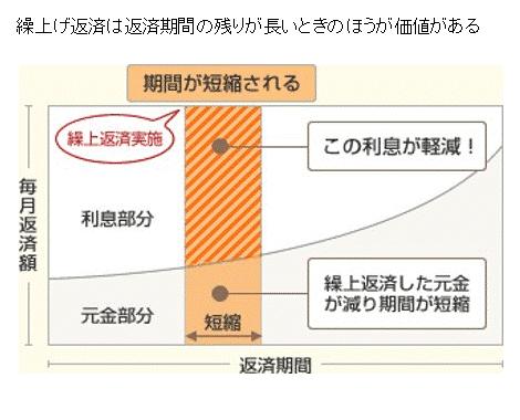 繰り上げ返済のグラフ