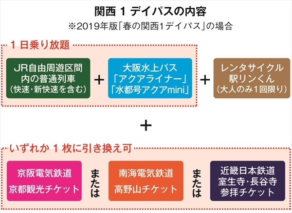大阪、京都、神戸の三大都市を中心とした2府3県にまたがるJR関西エリアの普通列車が乗り放題のフリー乗車券