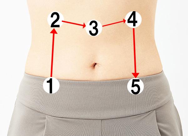 1:M字型に順番に。2:大腸の滞りやすいところを押す。5:円を描くように押しもむ