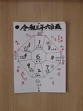 令和三年六白金星の運勢図表
