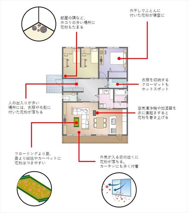 家の中を掃除する際のポイント