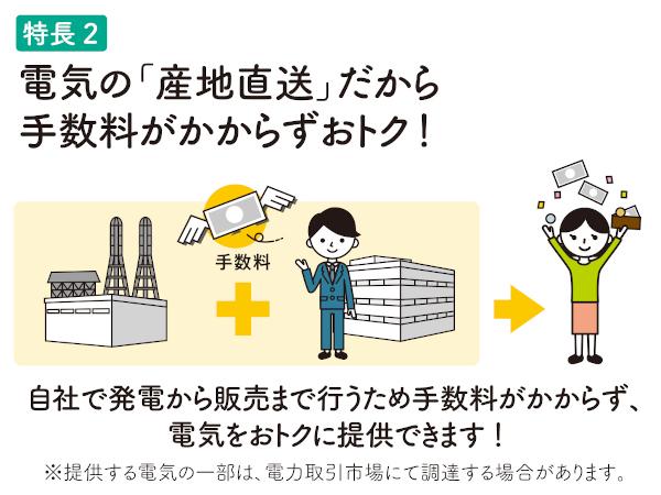 特長2 電気の「産地直送」だから手数料がかからずおトク!自社で発電から販売まで行うため手数料がかからず、電気をおトクに提供できます!