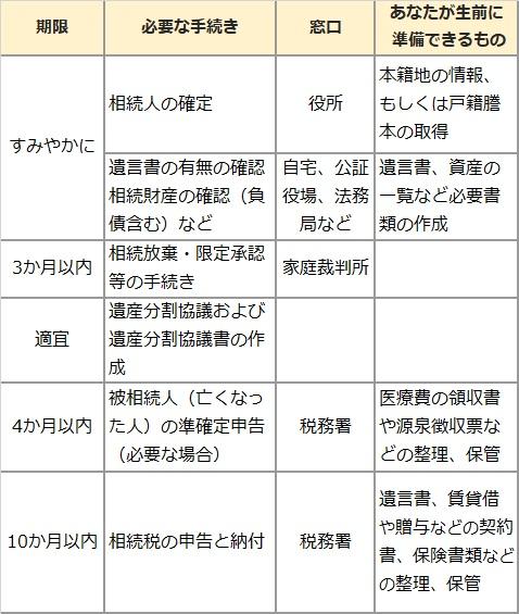【図表2:相続の手続き】