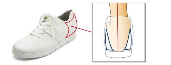 ずっと自分の足で歩ける靴:特徴2「かかとカウンター」
