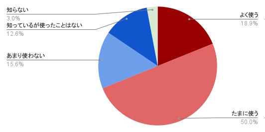 ハルメク世代の97%がQRコード(R)を認知、69%が利用
