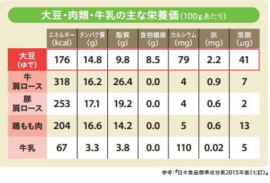 大豆・肉類・牛乳の主な栄養価