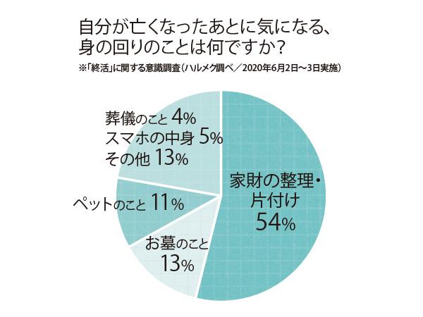 自分が亡くなったあとに気になる、身の回りのことは何ですか? ※終活に関する意識調査(ハルメク調べ) 家財の整理・片付け54%、お墓のこと13%、ペットのこと11%、葬儀のこと4%、スマホの中身5%、その他13%