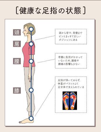 健康な足指の状態