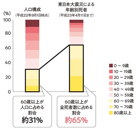東日本大震災の年齢別死亡率