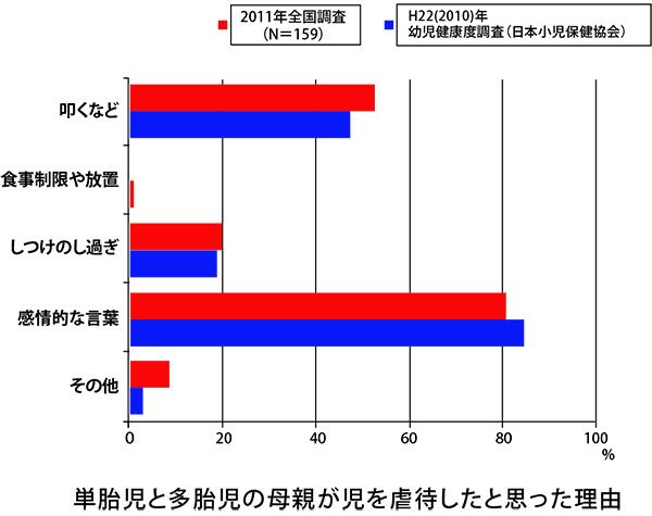 一般社団法人 日本多胎支援協会「多胎育児家庭の虐待リスクと家庭訪問型支援の効果等に関する調査研究」(2018年3月)より (https://www.mhlw.go.jp/content/11900000/000520465.pdf)