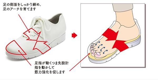 ずっと自分の足で歩ける靴:特徴1「浮き指ケア」設計