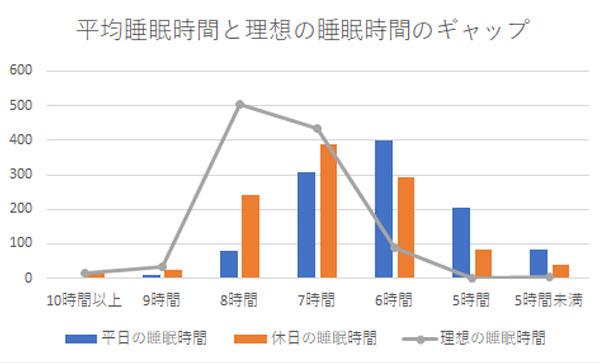 フジ医療器「第8回 睡眠に関する調査」、50代以上の女性1084人の回答をもとに作成したグラフ