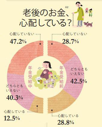 老後のお金、心配している人の割合