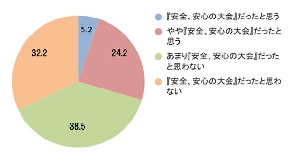 あなたは、「東京オリンピック 2020」が『安全、安心の大会』だったと思いますか?あてはまるものを1つ選んでください。(n=426)