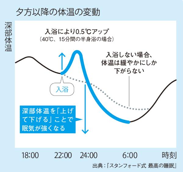 夕方以降の体温の変化