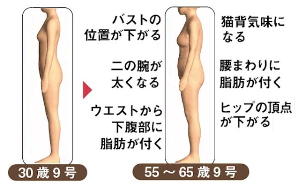 30歳と55歳の体形はこんなに違う