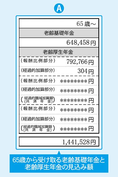 ねんきん定期便に記載された65歳から受け取る老齢基礎年金と老齢厚生年金の見込み額