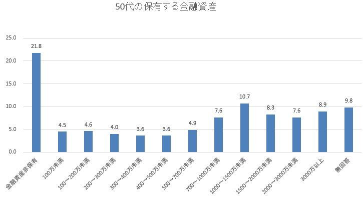 50代の平均貯蓄額のグラフ