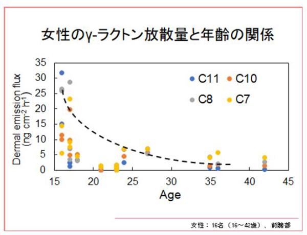 女性のラクトンのラクトン放出量と年齢の関係性のグラフ