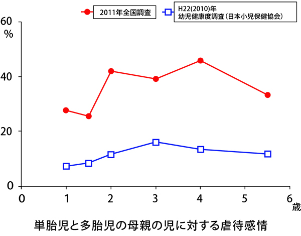 赤:就学前の多胎児を養育する家庭(乳幼児群:n=465〈2003年~2011 年生まれの 6 歳以下の未就学児の多胎児の母親〉)の育児状況と、青:21 世紀出生児縦断調査(厚生労働省)、平成 22 年度幼児健康度調査(日本小児保健協会)の結果。