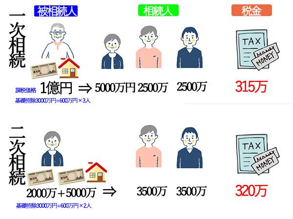 一次相続における財産の取得割合が配偶者50%、子ども50%のとき