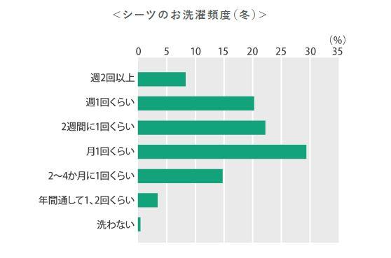 シーツの選択頻度のグラフ