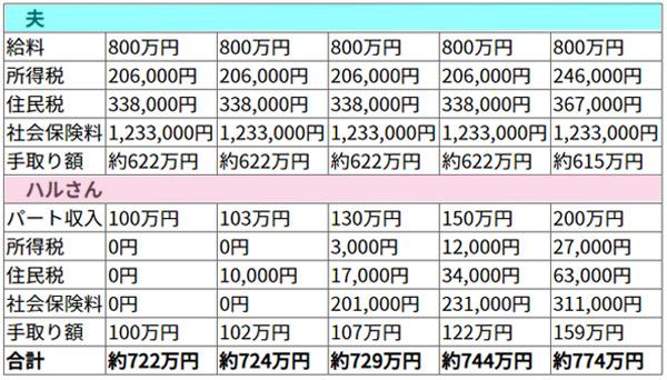 手取りと住民税、社会保険料の一覧